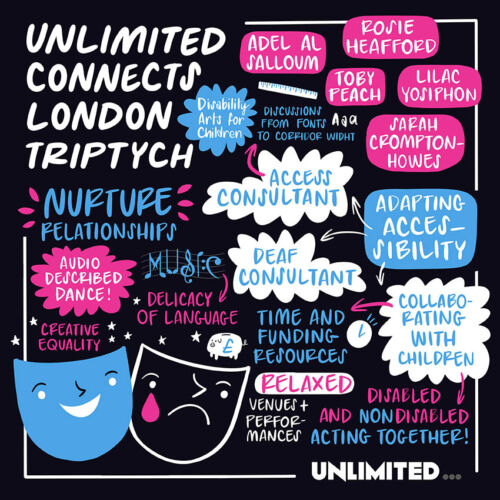 A black square image. In the top left corner: Unlimited Connects London Triptych: Disability Arts for Children. In the top right corner, the names of all five participants in pink bubbles: Adel al Salloum, Rosie Heafford, Lilac Yosiphon, Toby Peach, Sarah Crompton-Howes. Underneath, a big blue text bubble: Adapting Accessibility. This is linked via arrows to smaller white text bubbles, the first one of which says: Access consultant. Discussions from fonts to corridor width. The second says: Deaf Consultant, and the third says: Collaborating with children, which links to a text that says 'Time and funding- resources' and another that says 'disabled and nondisabled acting together!'. In the bottom right, there is a happy and sad theatre mask, and above that, it says 'Nurture relationships' 'Audio described dance!' 'Creative equality' 'Delicacy of language' and also 'Relaxed venues and performances'.